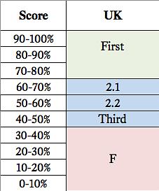 uk grading scale